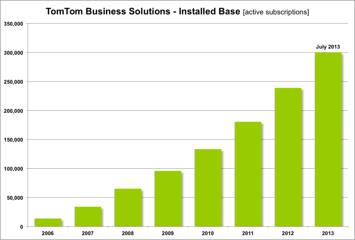ttb installed base july 2013:w718