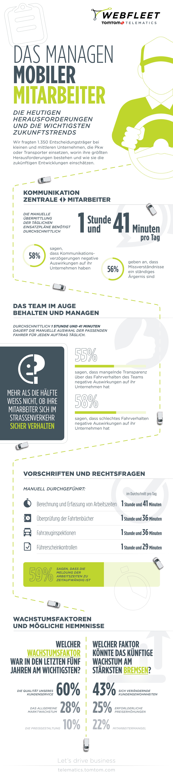 Infografik Fahrzeugmanagement