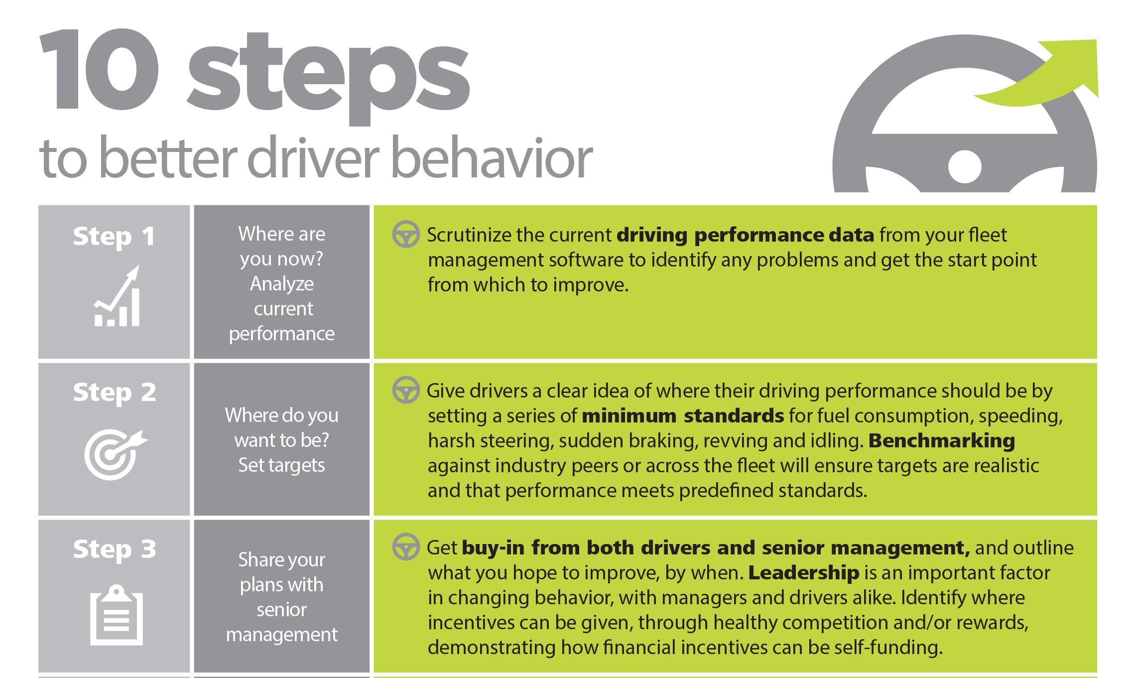 Better Driver Behavior