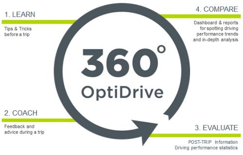 OptiDrive360