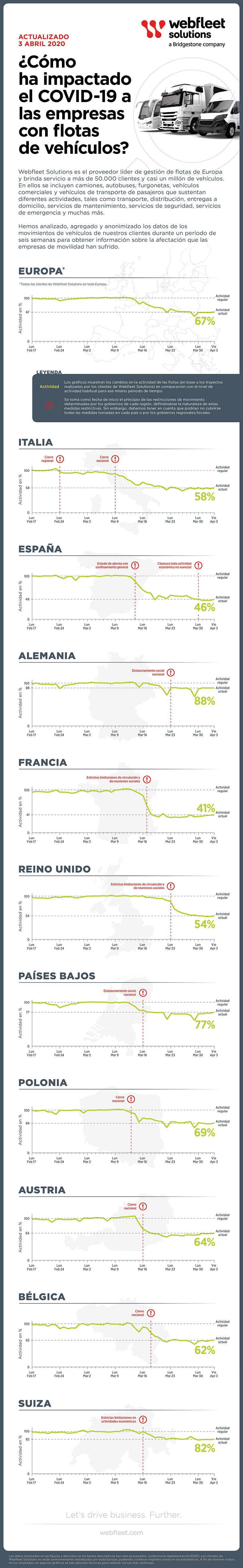 Infografía afectación empresas de movilidad debido COVID-19 a nivel europe0