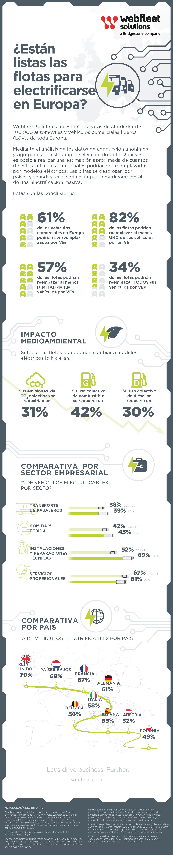 Infografía sobre electrificación de flotas en Europa