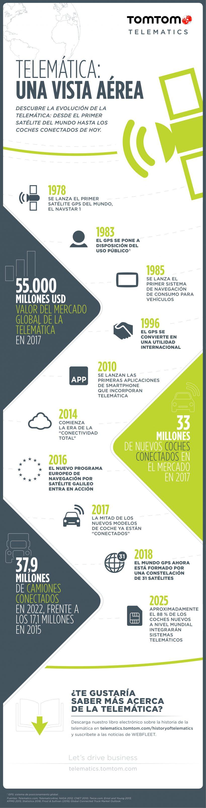 infografic_historia_telematica